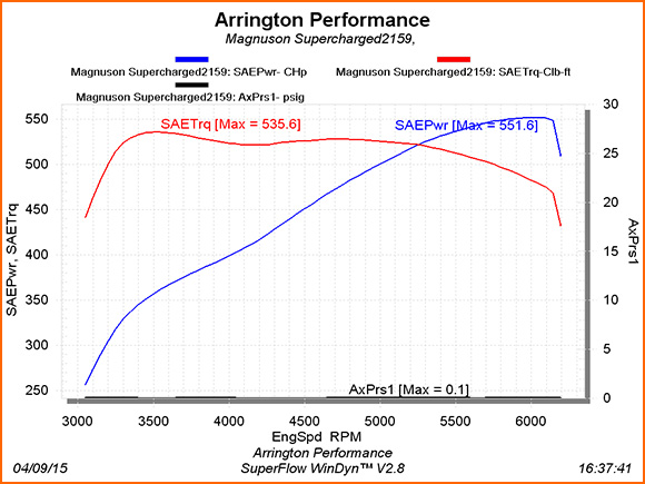 551 Rear Wheel Horsepower 2011 Challenger SRT8 Powered by Arrington Performance