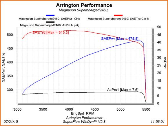 478 Rear Wheel Horsepower 2013 Challenger R/T8 Powered by Arrington Performance