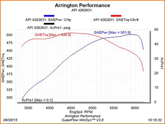 501 Rear Wheel Horsepower 2010 Challenger SRT Powered by Arrington Performance