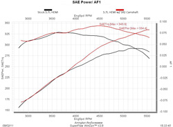 Engine On Dyno furthermore 1294270 Explorer And Sport Trac 4 0l Sohc Supercharger Kit Install How To  plete besides Engine Dyno Test moreover Fan Removal Tool Ford Truck besides  on 1294270 explorer and sport trac 4 0l sohc supercharger
