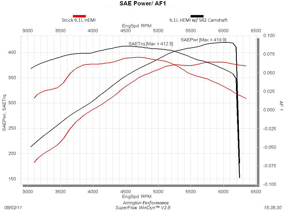 HEMI Camshaft – Jeep 5.7 Hemi Engine Diagram