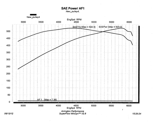 2010 Challenger 392 Dyno Graph